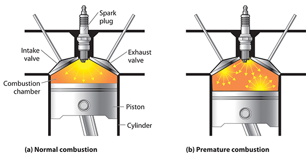 Image depicting the difference between normal combustion and pre-mature \'knocking\' combustion.