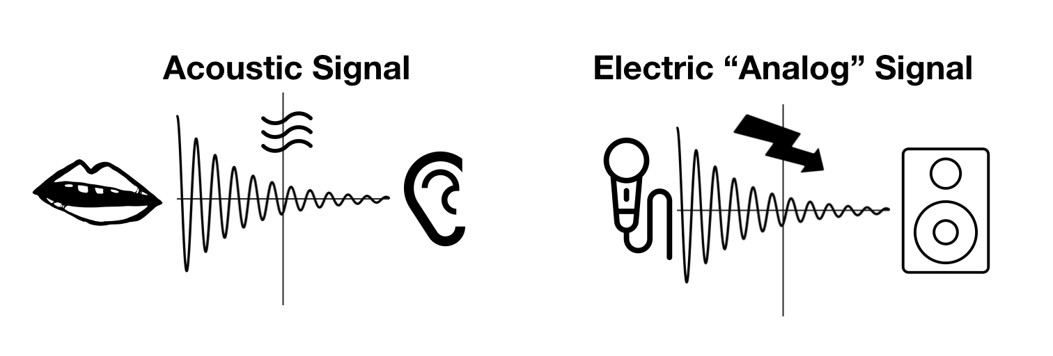 Acoustic Signal and Analog Signal
